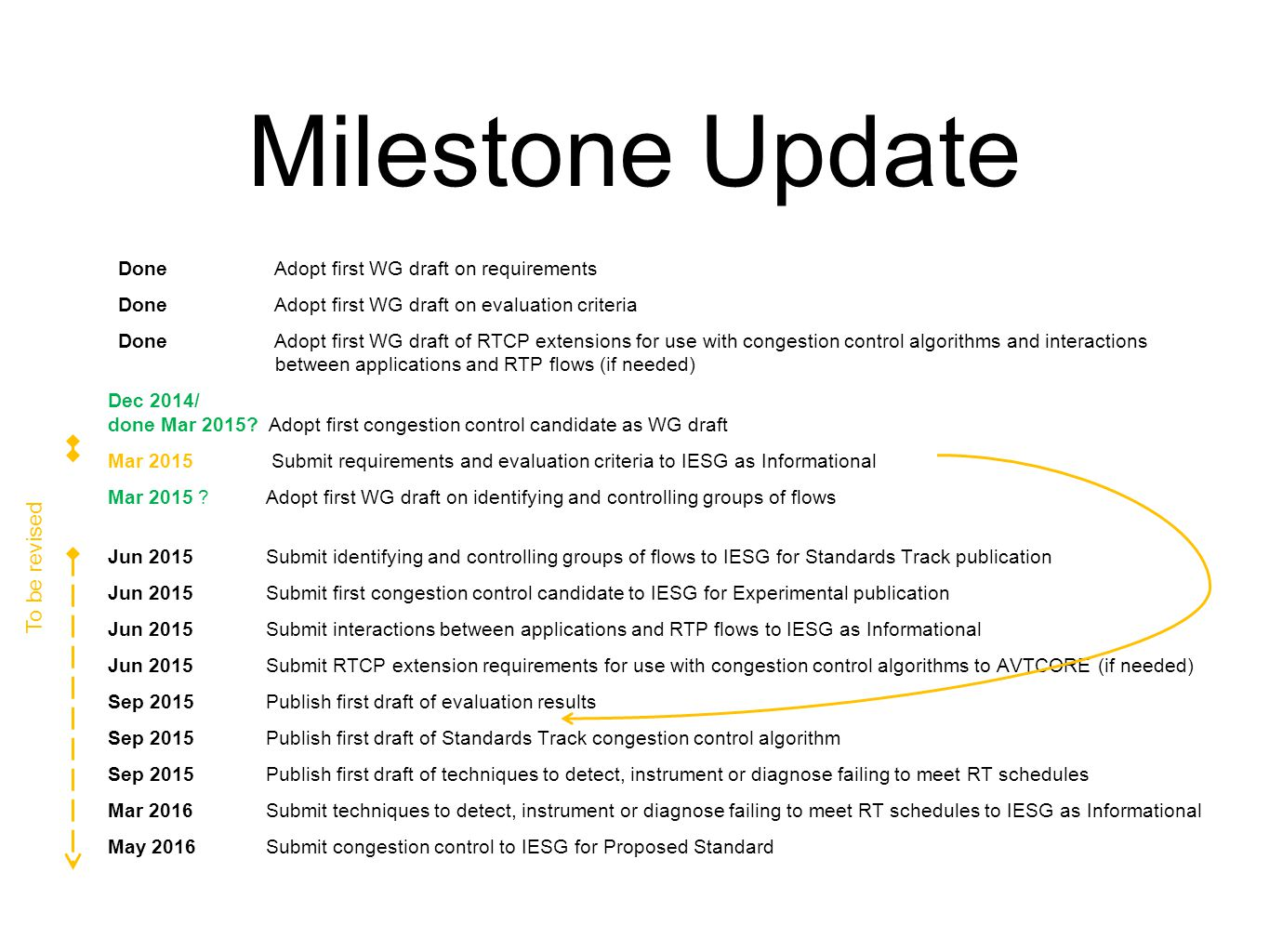 Milestone Update Done Adopt first WG draft on requirements Done Adopt first WG draft on evaluation criteria Done Adopt first WG draft of RTCP extensions for use with congestion control algorithms and interactions between applications and RTP flows (if needed) Dec 2014/ done Mar 2015.