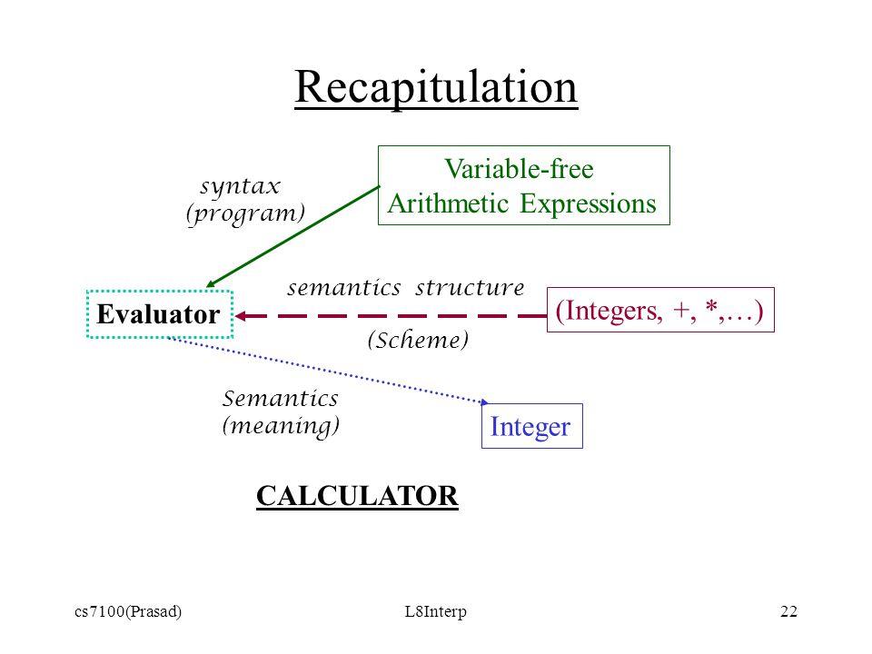 cs7100(Prasad)L8Interp22 Recapitulation Evaluator Variable-free Arithmetic Expressions (Integers, +, *,…) Integer syntax (program) semantics structure (Scheme) Semantics (meaning) CALCULATOR