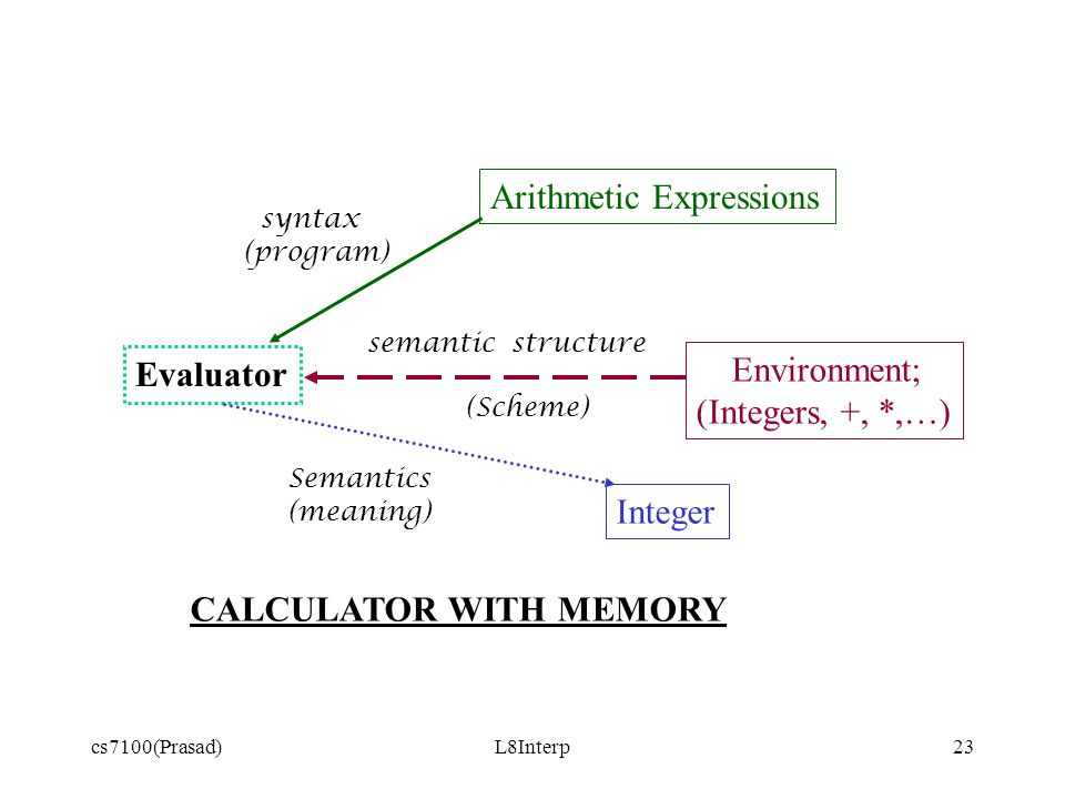 cs7100(Prasad)L8Interp23 Evaluator Arithmetic Expressions Environment; (Integers, +, *,…) Integer syntax (program) semantic structure (Scheme) Semantics (meaning) CALCULATOR WITH MEMORY
