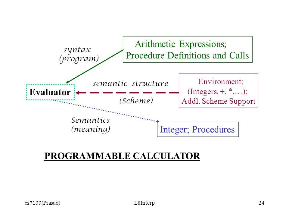 cs7100(Prasad)L8Interp24 Evaluator Arithmetic Expressions; Procedure Definitions and Calls Environment; (Integers, +, *,…); Addl.