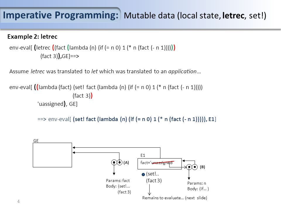 Example 2: letrec env-eval[ ( letrec ( (fact ( lambda (n) (if (= n 0) 1 (* n (fact (- n 1)))) )) (fact 3) ),GE]==> Assume letrec was translated to let which was translated to an application… env-eval[ (( lambda (fact) (set.