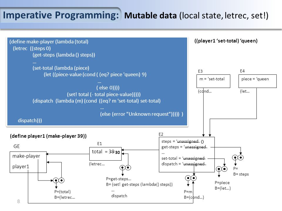 (define make-player (lambda (total) (letrec ((steps 0) (get-steps (lambda () steps)) … (set-total (lambda (piece) (let ((piece-value (cond ( (eq.