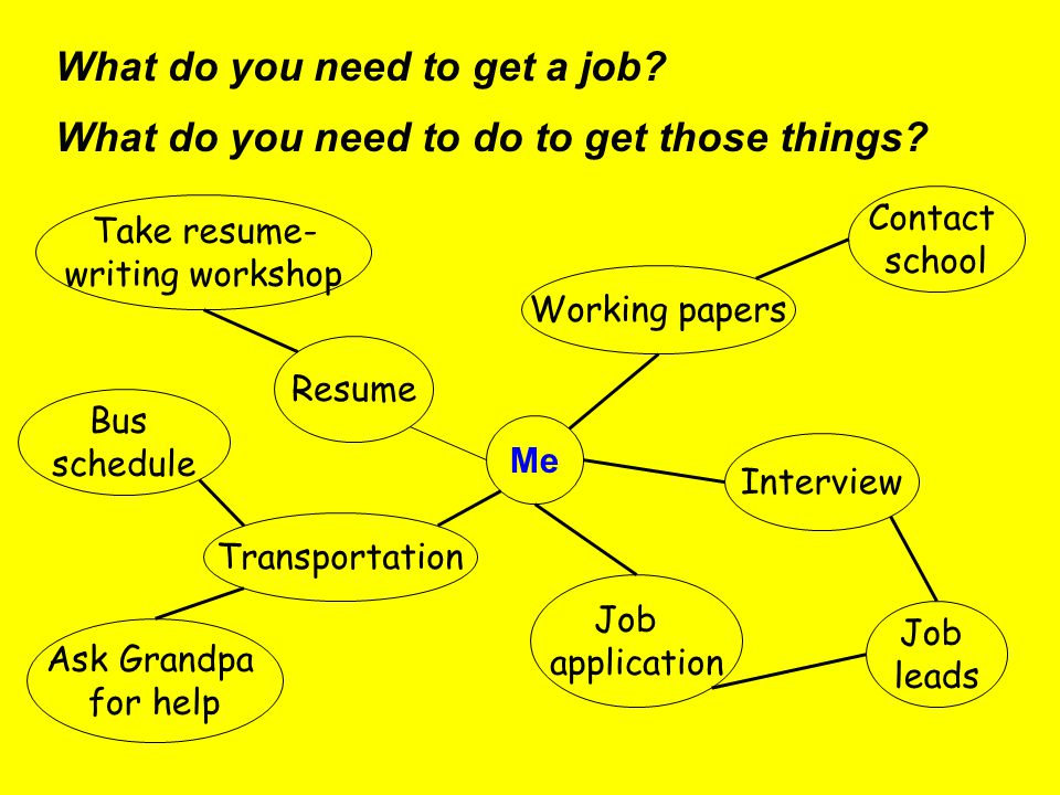 What do you need to get a job. What do you need to do to get those things.