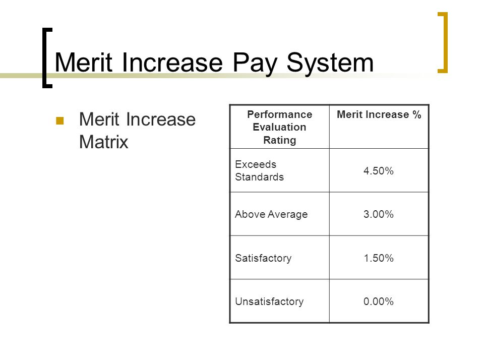 Merit Increase Pay System Merit Increase Matrix Performance Evaluation Rating Merit Increase % Exceeds Standards 4.50% Above Average3.00% Satisfactory1.50% Unsatisfactory0.00%
