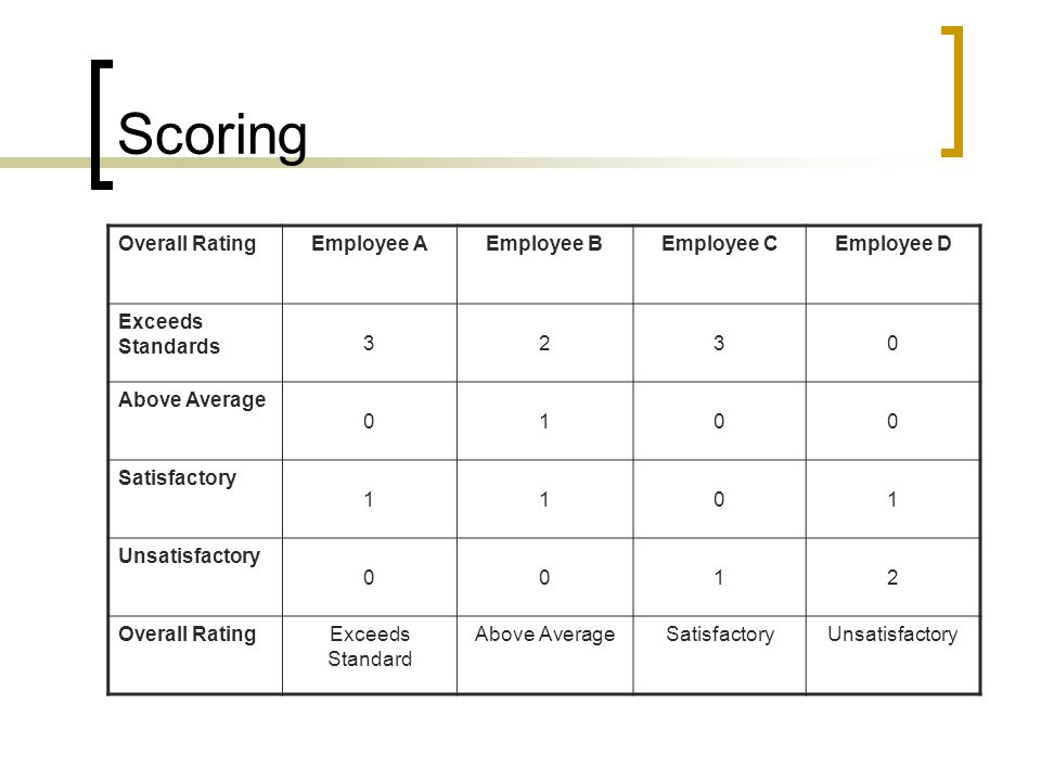 Scoring Overall RatingEmployee AEmployee BEmployee CEmployee D Exceeds Standards 3230 Above Average 0100 Satisfactory 1101 Unsatisfactory 0012 Overall RatingExceeds Standard Above AverageSatisfactoryUnsatisfactory