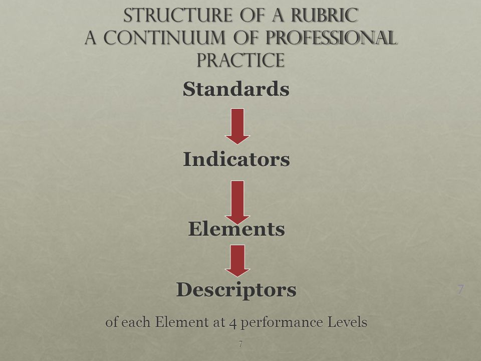 7 Structure of a Rubric A Continuum of Professional Practice StandardsIndicatorsElementsDescriptors of each Element at 4 performance Levels 7