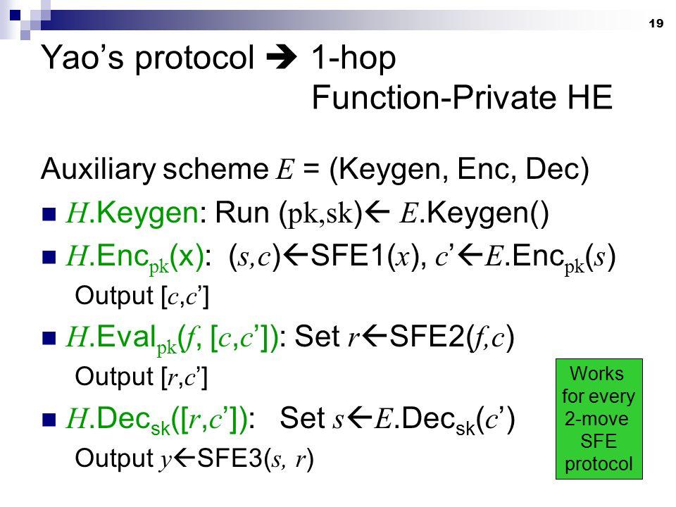 19 Yao's protocol  1-hop Function-Private HE Auxiliary scheme E = (Keygen, Enc, Dec) H.Keygen: Run ( pk,sk )  E.Keygen() H.Enc pk (x): ( s,c )  SFE1( x ), c '  E.Enc pk ( s ) Output [ c, c '] H.Eval pk ( f, [ c, c ']): Set r  SFE2( f,c ) Output [ r, c '] H.Dec sk ([ r, c ']): Set s  E.Dec sk ( c ') Output y  SFE3( s, r ) Works for every 2-move SFE protocol