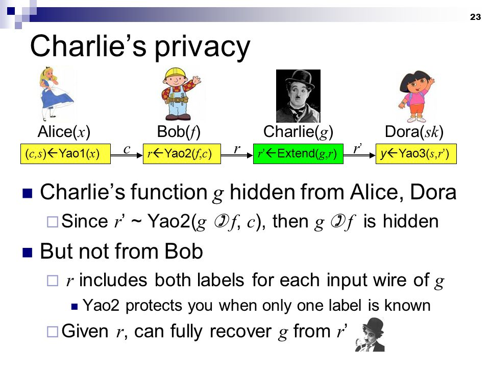 23 Charlie's privacy Charlie's function g hidden from Alice, Dora  Since r ' ~ Yao2( g  f, c ), then g  f is hidden But not from Bob  r includes b