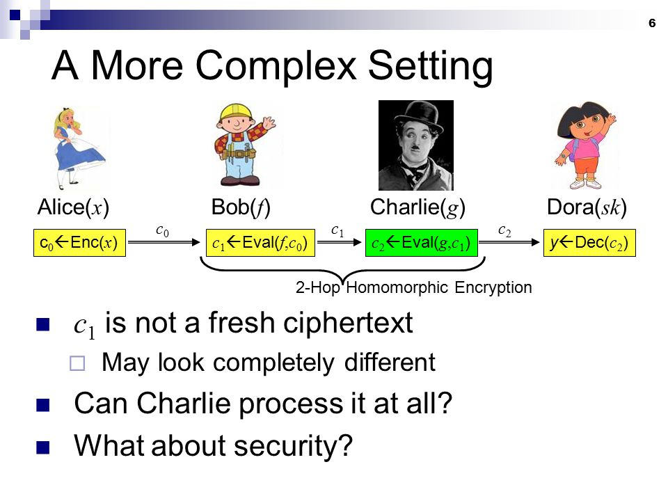 6 A More Complex Setting c 1 is not a fresh ciphertext  May look completely different Can Charlie process it at all? What about security? Alice( x )B
