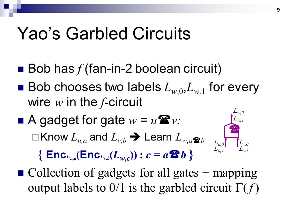 9 Bob has f (fan-in-2 boolean circuit) Bob chooses two labels L w,0, L w,1 for every wire w in the f- circuit A gadget for gate w = u  v:  Know L u,