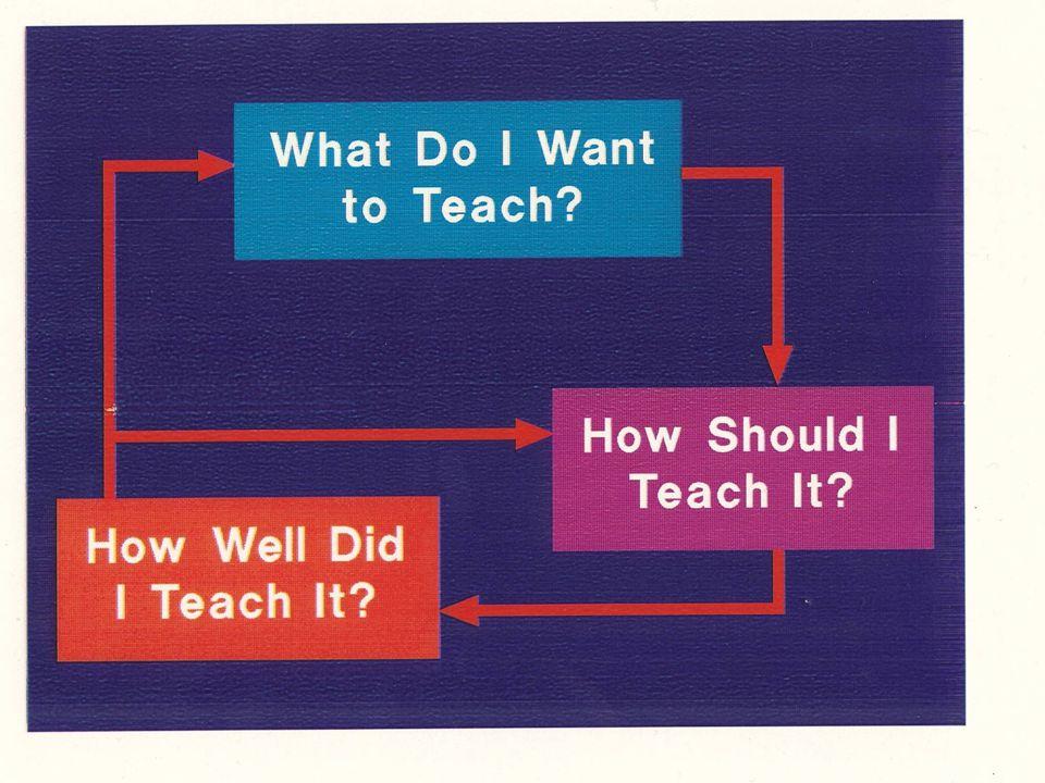 Planning the Work Formulate program standards.Plan the curriculum.
