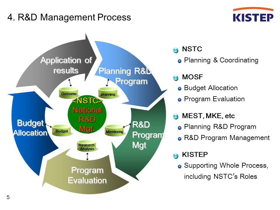 5.National R&D Program Evaluation System Feasi- bility Analysis Specific -Eval.