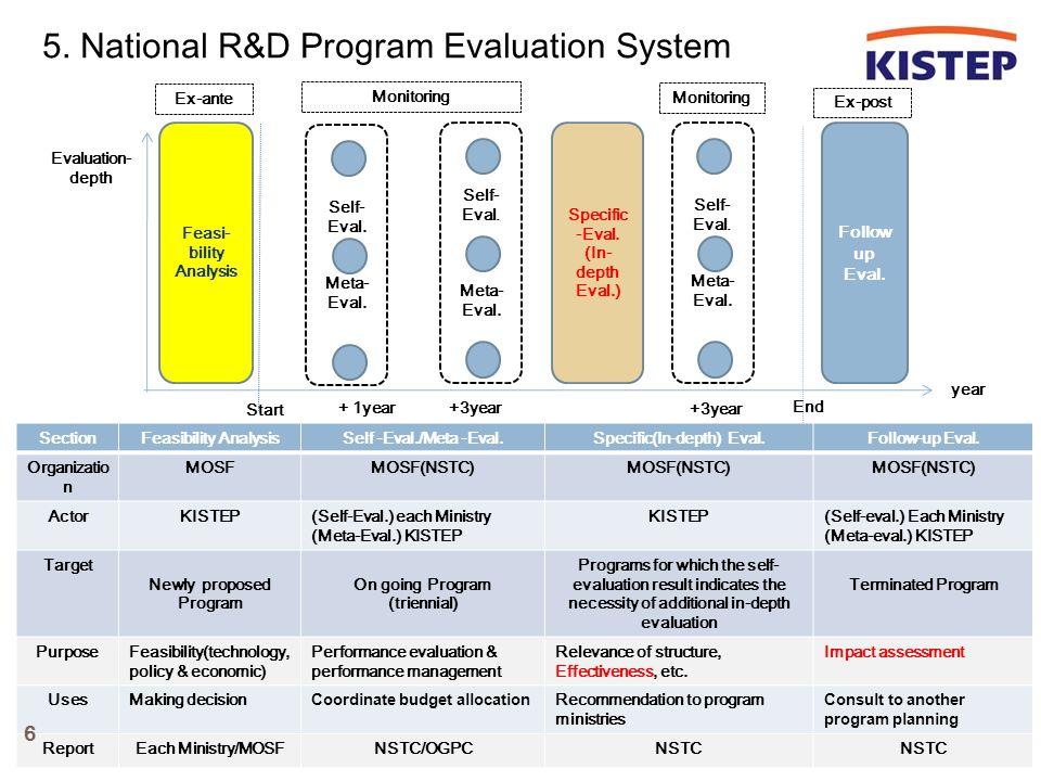  Session Agenda 1.Reformation of National R&D Program Evaluation System Mr.