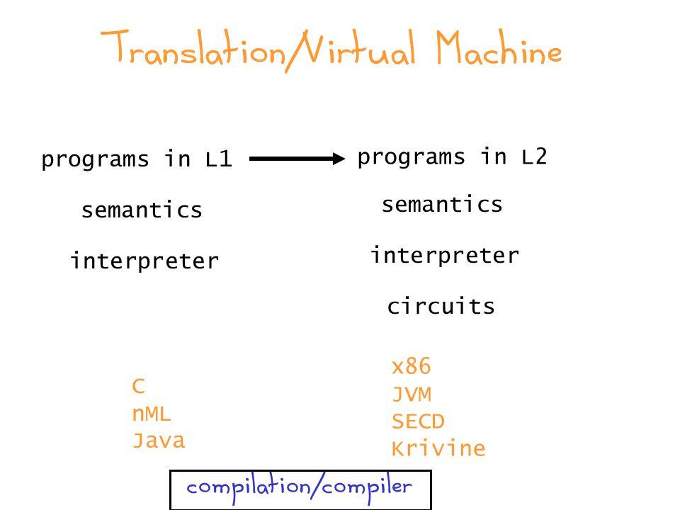 Translation/Virtual Machine programs in L1 programs in L2 semantics interpreter semantics interpreter circuits C nML Java x86 JVM SECD Krivine compilation/compiler