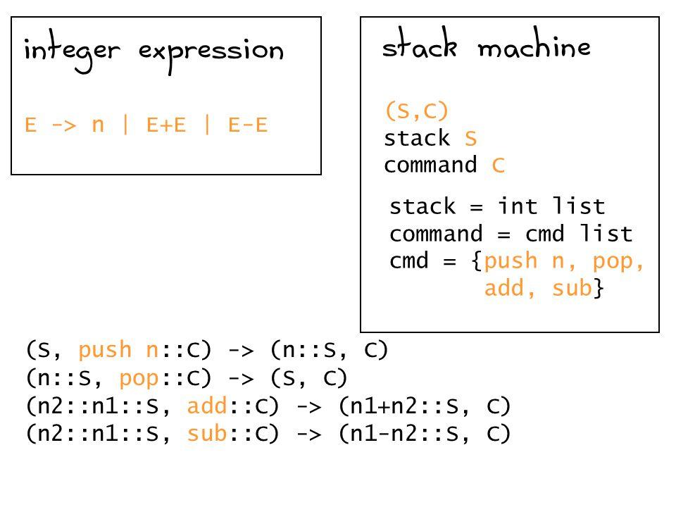E -> n | E+E | E-E integer expression stack machine (S,C) stack S command C stack = int list command = cmd list cmd = {push n, pop, add, sub} (S, push n::C) -> (n::S, C) (n2::n1::S, add::C) -> (n1+n2::S, C) (n2::n1::S, sub::C) -> (n1-n2::S, C) (n::S, pop::C) -> (S, C)