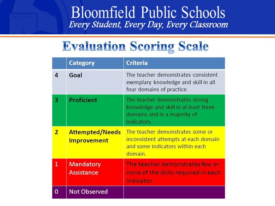 B loomfield Public Schools Learning and Growing Together CategoryCriteria 4Goal The teacher demonstrates consistent exemplary knowledge and skill in all four domains of practice.