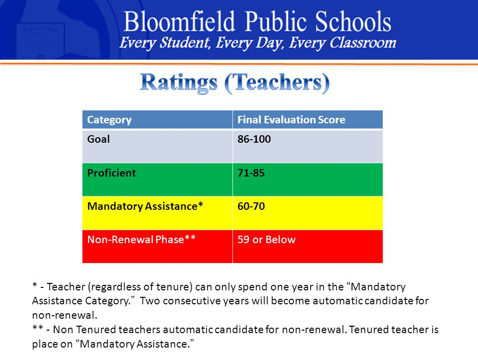 B loomfield Public Schools Learning and Growing Together CategoryFinal Evaluation Score Goal86-100 Proficient71-85 Mandatory Assistance*60-70 Non-Renewal Phase**59 or Below * - Teacher (regardless of tenure) can only spend one year in the Mandatory Assistance Category. Two consecutive years will become automatic candidate for non-renewal.