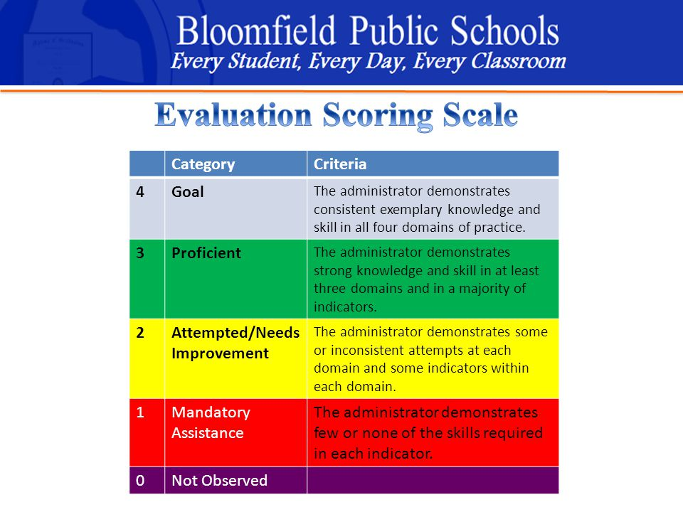 B loomfield Public Schools Learning and Growing Together CategoryCriteria 4Goal The administrator demonstrates consistent exemplary knowledge and skill in all four domains of practice.