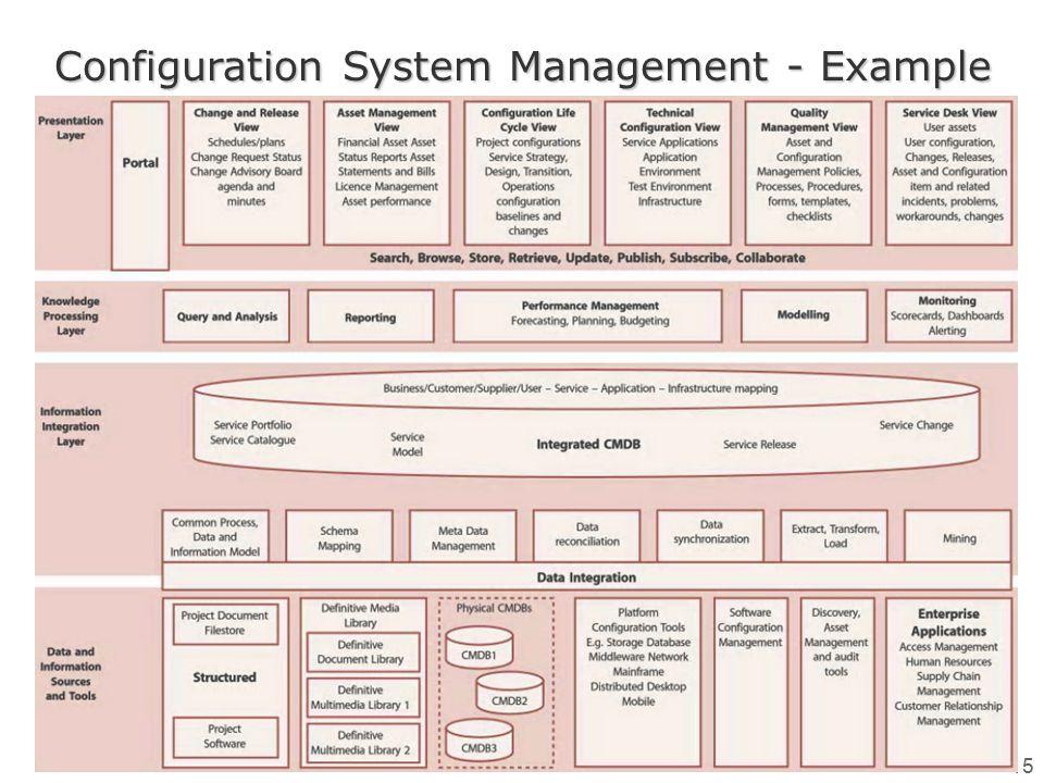 IT Mnagement (6) LS 2013/2014 15 Configuration System Management - Example
