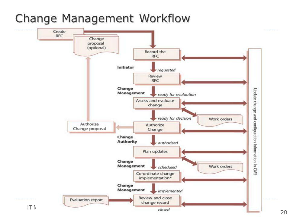 IT Mnagement (6) LS 2013/2014 20 Change Management Workflow