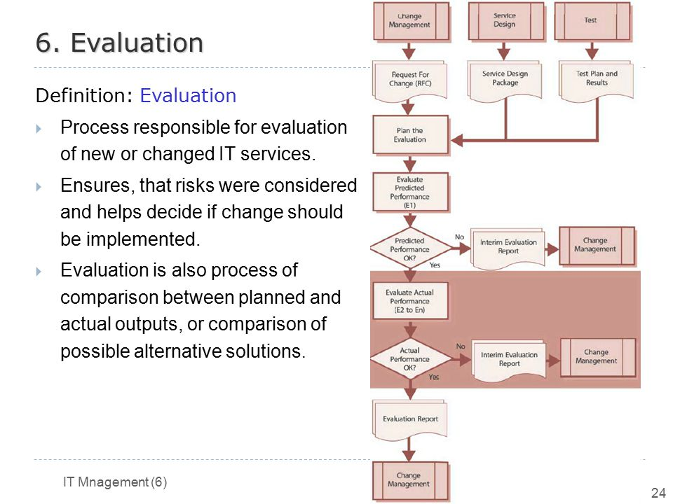 IT Mnagement (6) LS 2013/2014 24 6. Evaluation Definition: Evaluation  Process responsible for evaluation of new or changed IT services.  Ensures, t