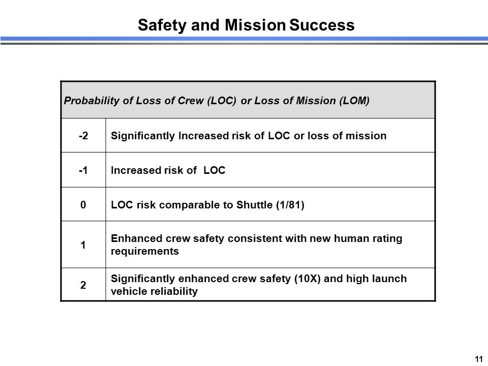 11 Safety and Mission Success Probability of Loss of Crew (LOC) or Loss of Mission (LOM) -2Significantly Increased risk of LOC or loss of mission Incr