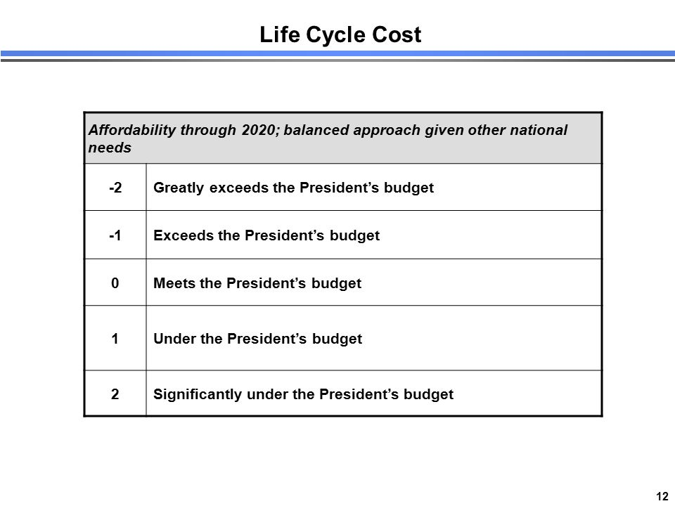 12 Life Cycle Cost Affordability through 2020; balanced approach given other national needs -2Greatly exceeds the President's budget Exceeds the Presi