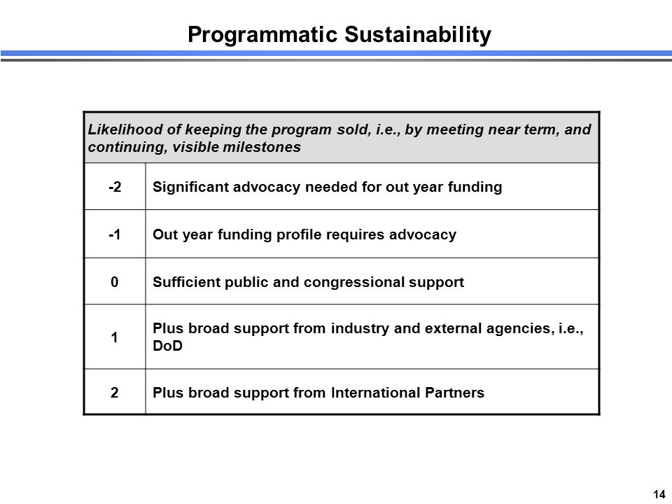 14 Programmatic Sustainability Likelihood of keeping the program sold, i.e., by meeting near term, and continuing, visible milestones -2Significant ad