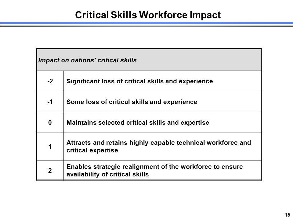 15 Critical Skills Workforce Impact Impact on nations' critical skills -2Significant loss of critical skills and experience Some loss of critical skil