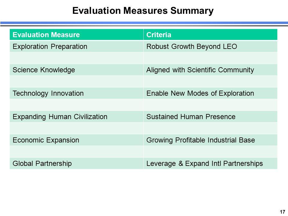 17 Evaluation Measures Summary Evaluation MeasureCriteria Exploration PreparationRobust Growth Beyond LEO Science KnowledgeAligned with Scientific Com