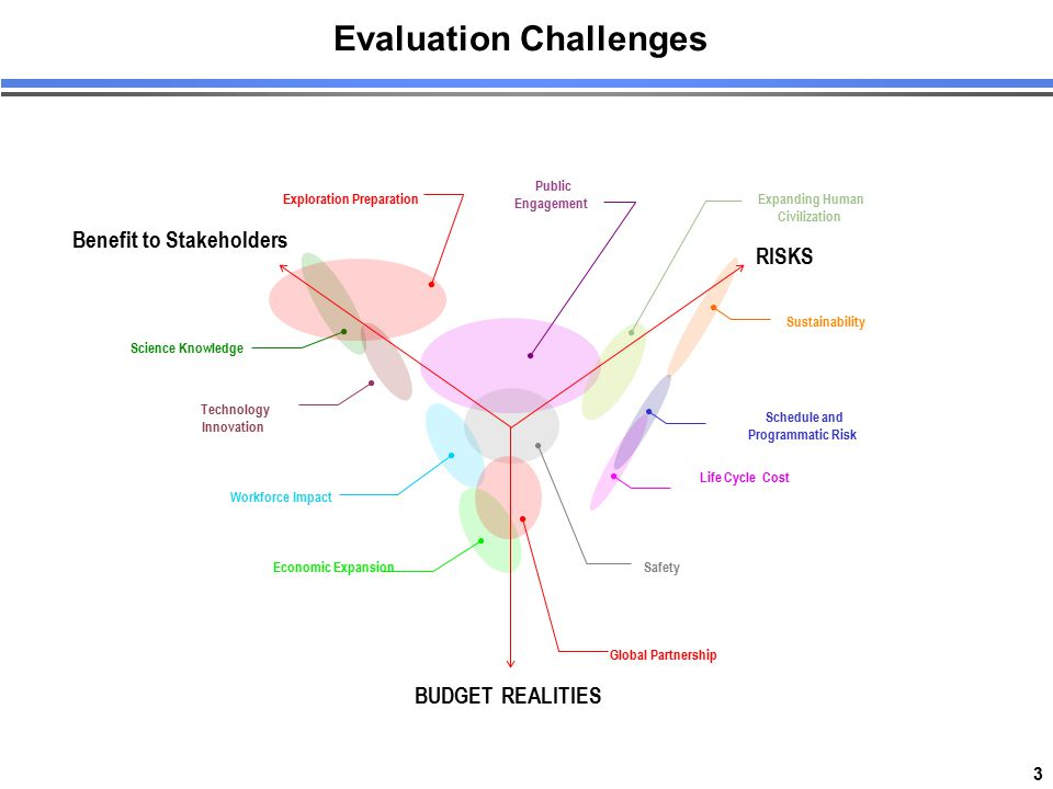 3 Sustainability Science Knowledge Economic Expansion Technology Innovation Life Cycle Cost Public Engagement Exploration Preparation Schedule and Pro