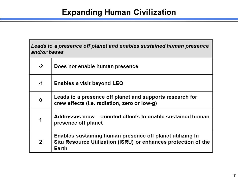 7 Expanding Human Civilization Leads to a presence off planet and enables sustained human presence and/or bases -2Does not enable human presence Enabl