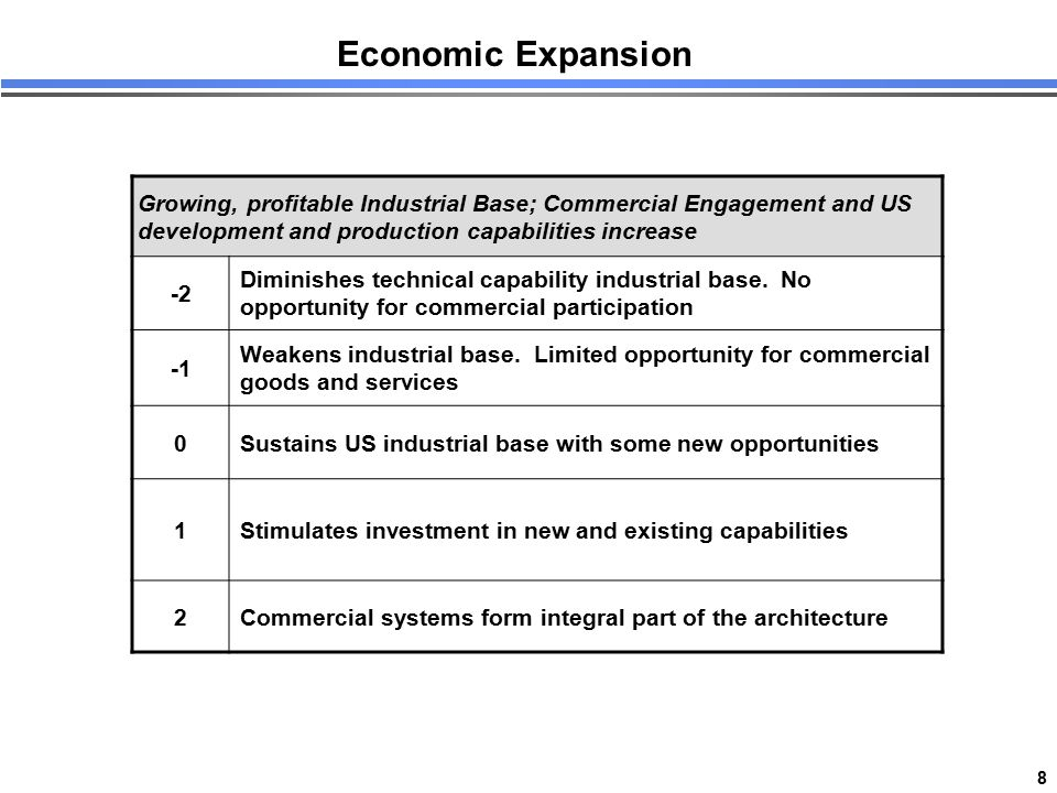 8 Economic Expansion Growing, profitable Industrial Base; Commercial Engagement and US development and production capabilities increase -2 Diminishes