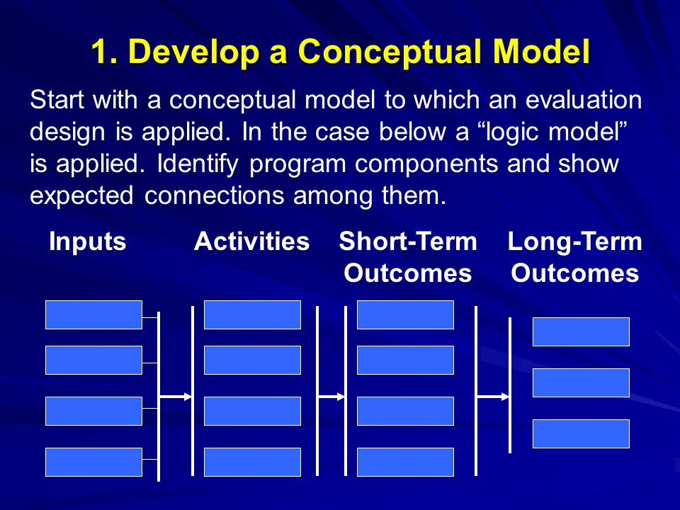 1. Develop a Conceptual Model InputsActivitiesShort-Term Outcomes Long-Term Outcomes Start with a conceptual model to which an evaluation design is ap