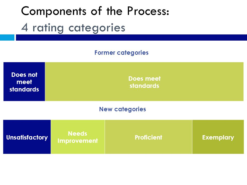 Components of the Process: 4 rating categories Does not meet standards Does meet standards Former categories Unsatisfactory Needs Improvement ProficientExemplary New categories