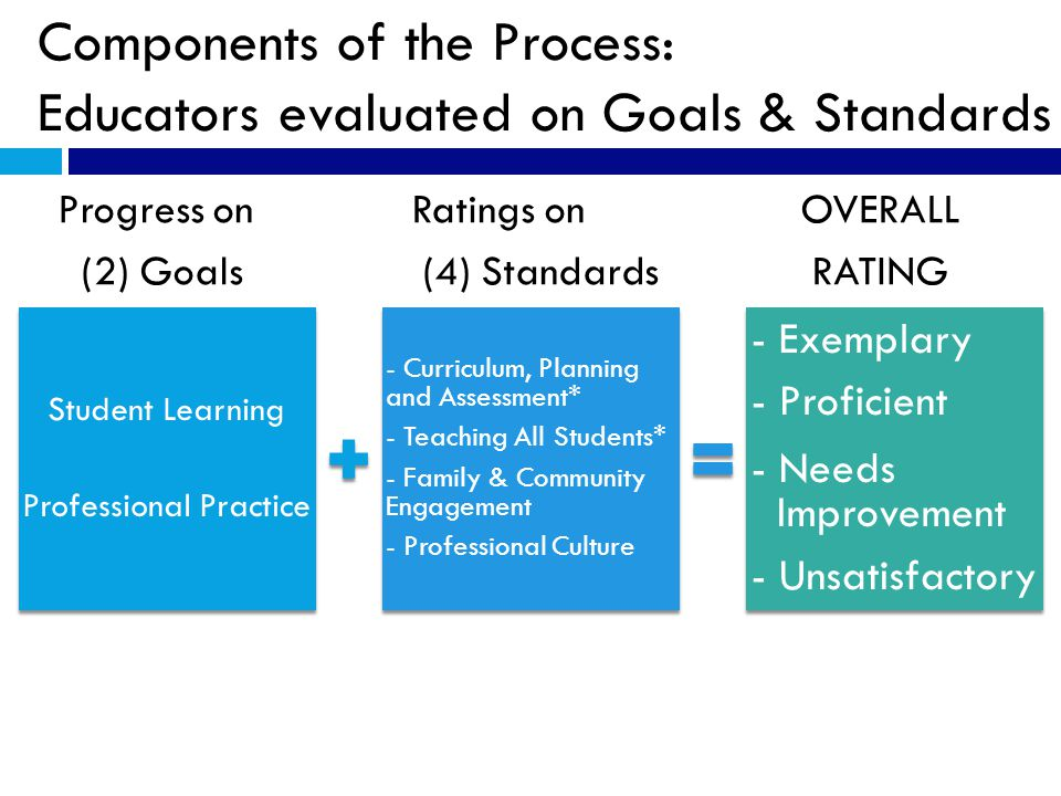 Components of the Process: Educators evaluated on Goals & Standards Progress on Ratings on OVERALL (2) Goals (4) Standards RATING Student Learning Professional Practice - Curriculum, Planning and Assessment* - Teaching All Students* - Family & Community Engagement - Professional Culture - Exemplary - Proficient - Needs Improvement - Unsatisfactory