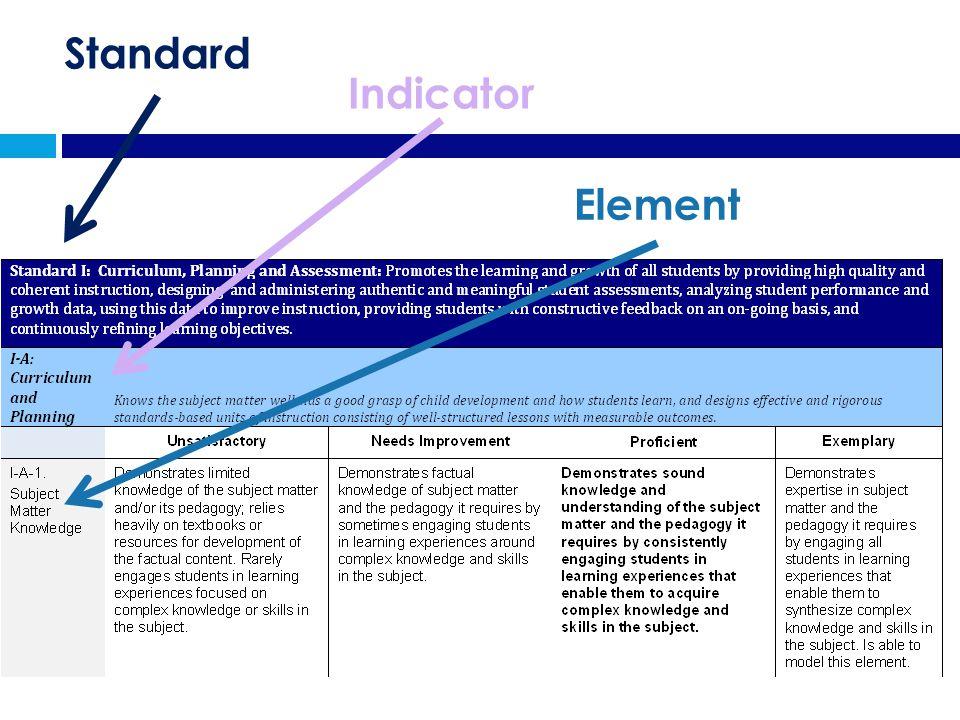 Indicator Element Standard