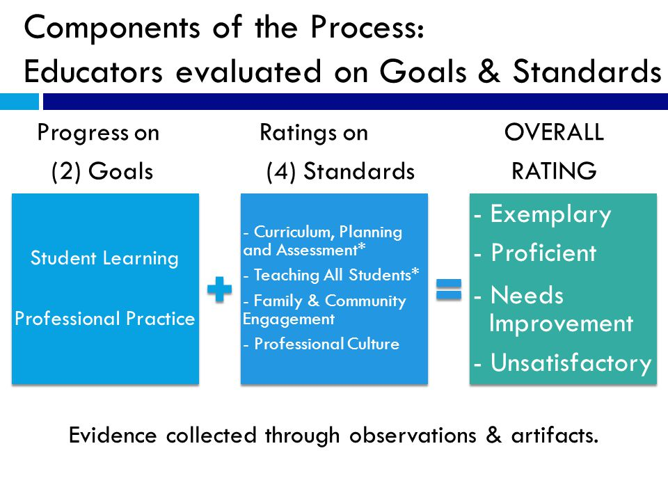 Components of the Process: Educators evaluated on Goals & Standards Progress on Ratings on OVERALL (2) Goals (4) Standards RATING Student Learning Professional Practice - Curriculum, Planning and Assessment* - Teaching All Students* - Family & Community Engagement - Professional Culture - Exemplary - Proficient - Needs Improvement - Unsatisfactory Evidence collected through observations & artifacts.