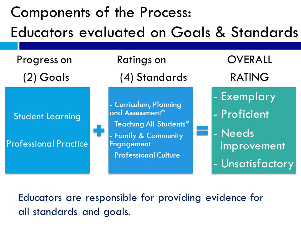 Components of the Process: Educators evaluated on Goals & Standards Progress on Ratings on OVERALL (2) Goals (4) Standards RATING Student Learning Professional Practice - Curriculum, Planning and Assessment* - Teaching All Students* - Family & Community Engagement - Professional Culture - Exemplary - Proficient - Needs Improvement - Unsatisfactory Educators are responsible for providing evidence for all standards and goals.