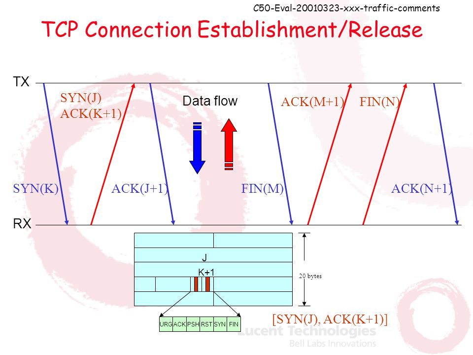 C50-Eval-20010323-xxx-traffic-comments TCP Connection Establishment/Release TX RX SYN(K) SYN(J) ACK(K+1) ACK(J+1)FIN(M) ACK(M+1)FIN(N) ACK(N+1) Data flow J K+1 ACKPSHRSTSYNFINURG 20 bytes [SYN(J), ACK(K+1)]