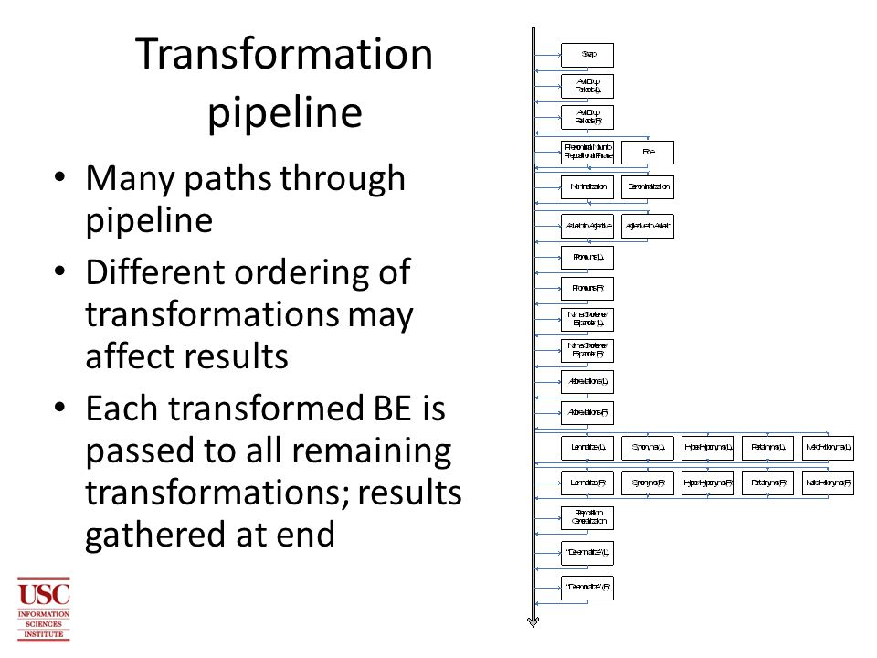 Transformation pipeline Many paths through pipeline Different ordering of transformations may affect results Each transformed BE is passed to all remaining transformations; results gathered at end