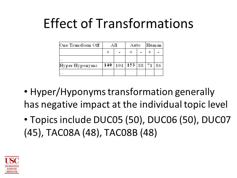 Effect of Transformations Hyper/Hyponyms transformation generally has negative impact at the individual topic level Topics include DUC05 (50), DUC06 (50), DUC07 (45), TAC08A (48), TAC08B (48)‏
