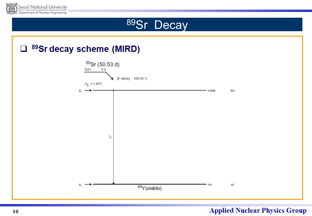 Applied Nuclear Physics Group 10 89 Sr Decay  89 Sr decay scheme (MIRD)