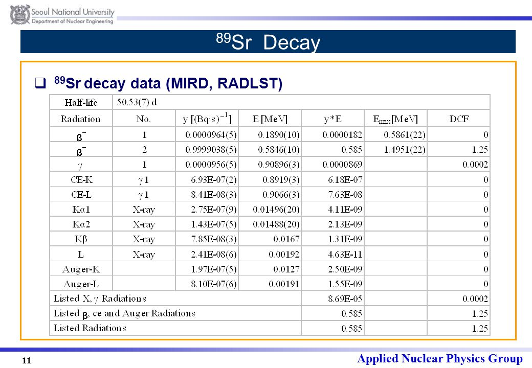 Applied Nuclear Physics Group 11 89 Sr Decay  89 Sr decay data (MIRD, RADLST)