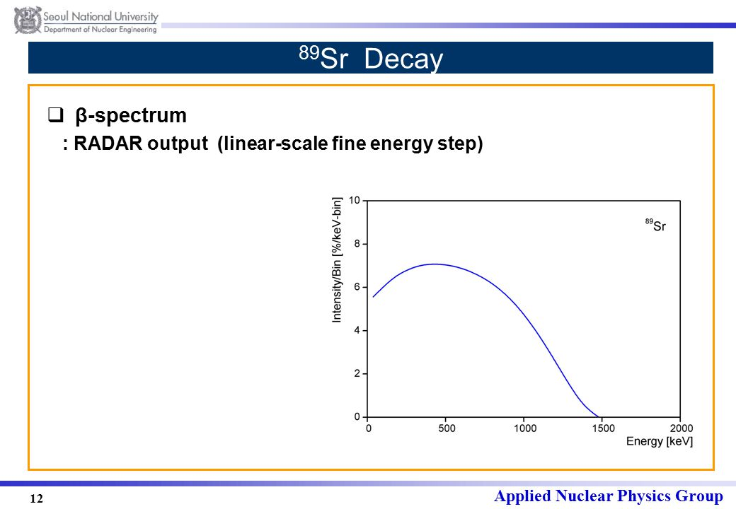 Applied Nuclear Physics Group 12 89 Sr Decay  β-spectrum : RADAR output (linear-scale fine energy step)