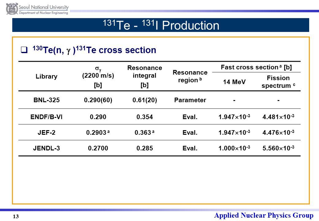 Applied Nuclear Physics Group 13 131 Te - 131 I Production  130 Te(n,  ) 131 Te cross section Library   (2200 m/s) [b] Resonance integral [b] Resonance region b Fast cross section a [b] 14 MeV Fission spectrum c BNL-3250.290(60)0.61(20)Parameter-- ENDF/B-VI0.2900.354Eval.