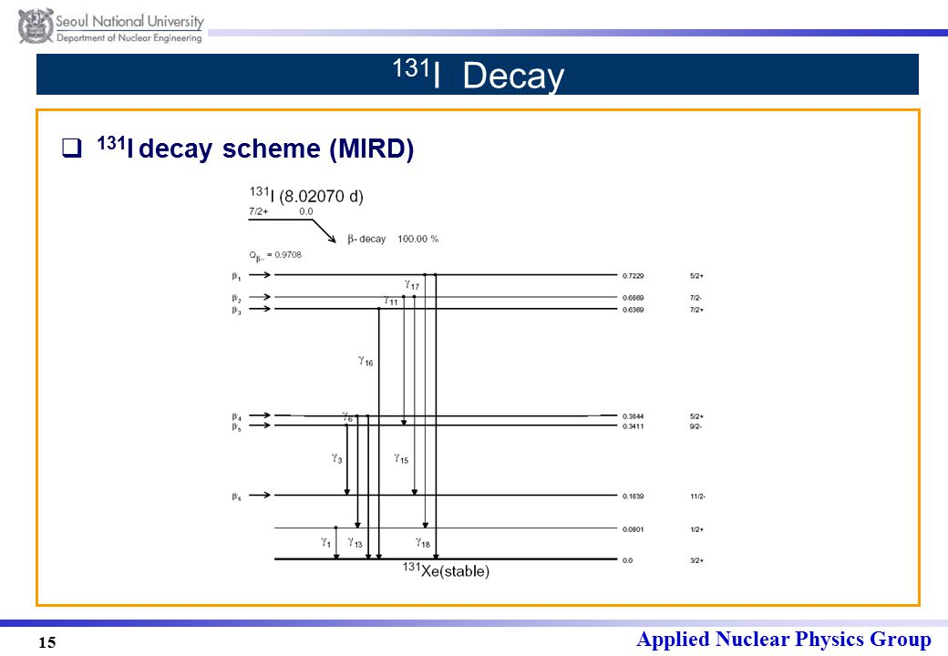 Applied Nuclear Physics Group 15 131 I Decay  131 I decay scheme (MIRD)