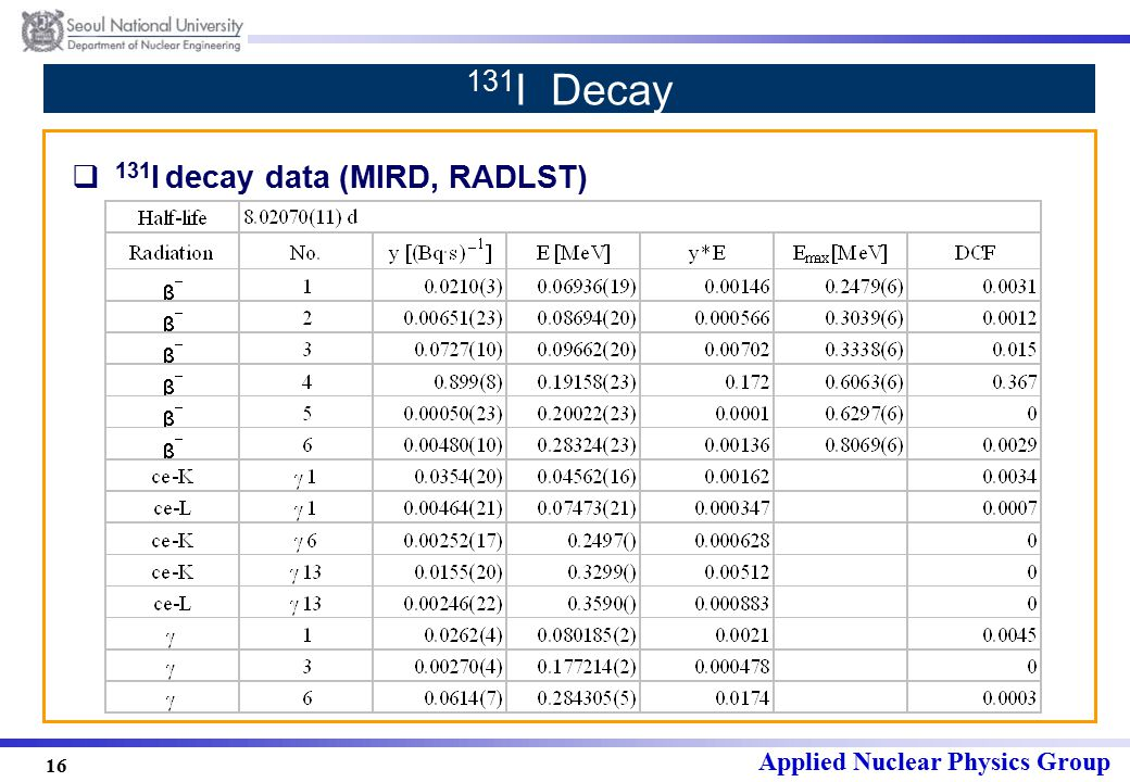 Applied Nuclear Physics Group 16 131 I Decay  131 I decay data (MIRD, RADLST)
