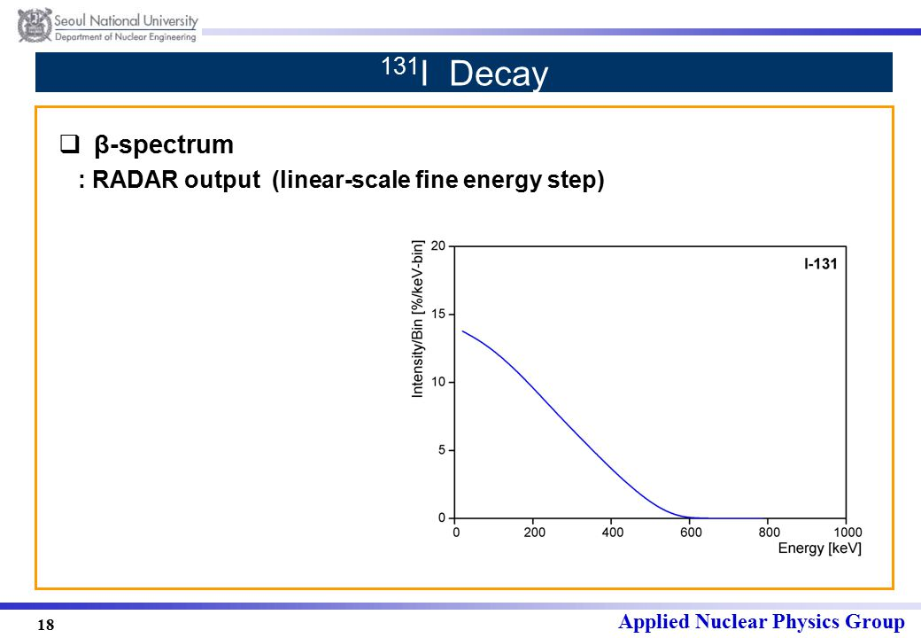 Applied Nuclear Physics Group 18 131 I Decay  β-spectrum : RADAR output (linear-scale fine energy step)