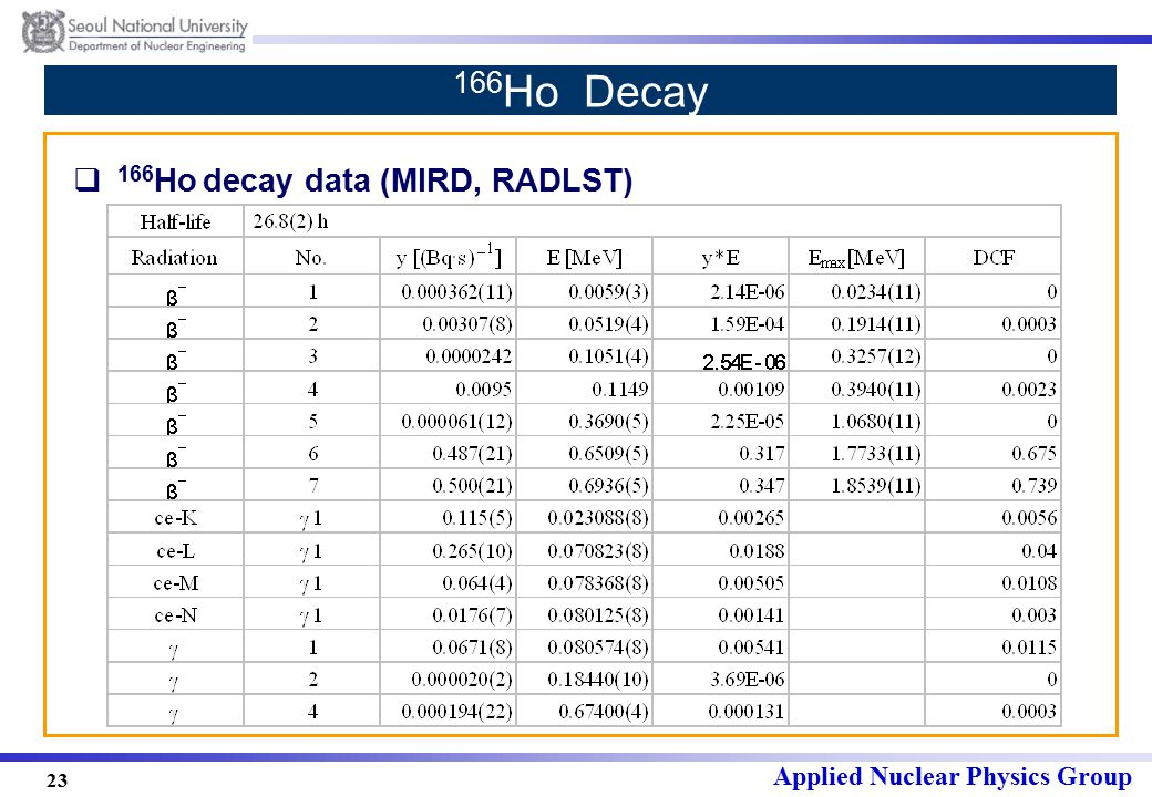 Applied Nuclear Physics Group 23 166 Ho Decay  166 Ho decay data (MIRD, RADLST)